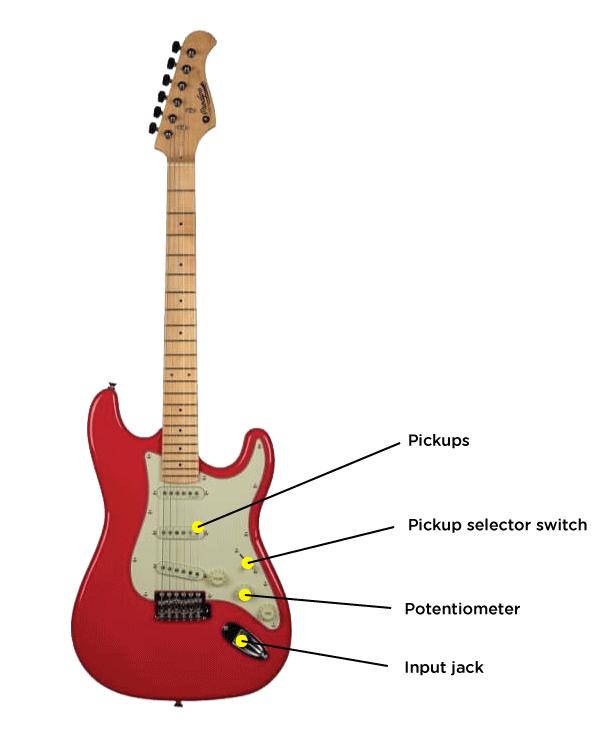 anatomi gitar listrik